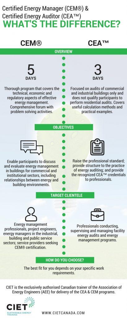 CEM vs. CEA EN