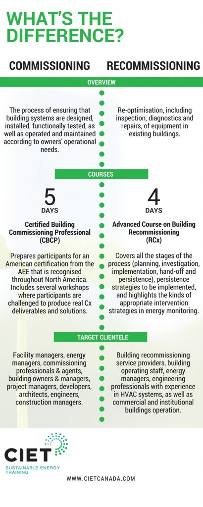 CIET - infographic Commissioning vs. Recommissioning (2)