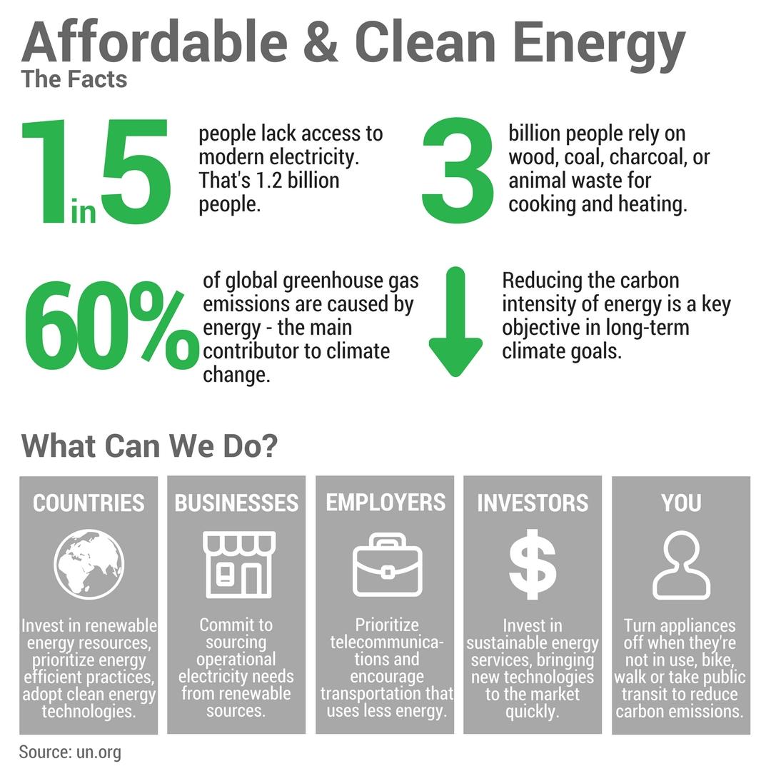 CIET Infographic - UN Affordable & clean energy