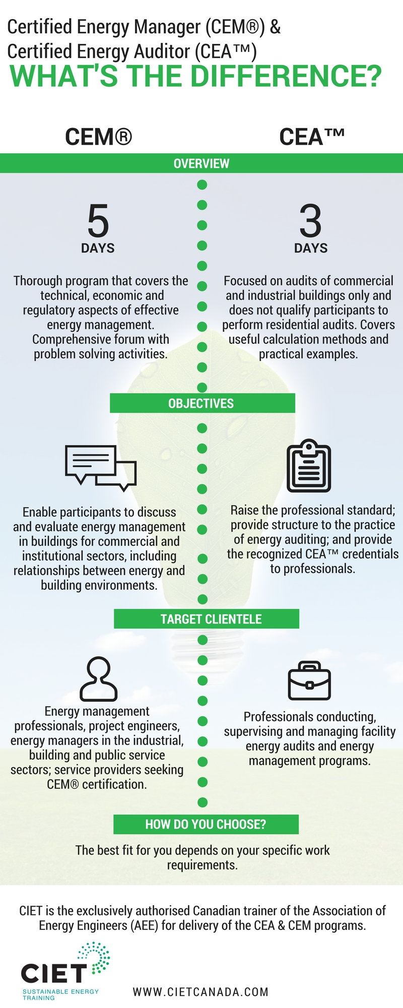 Ciet Certified Energy Manager Vs Certified Energy Auditor