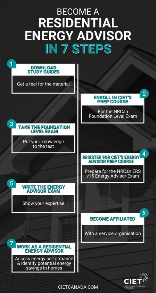 CIET Become a Residential Energy Advisor in 7 Steps Infographic