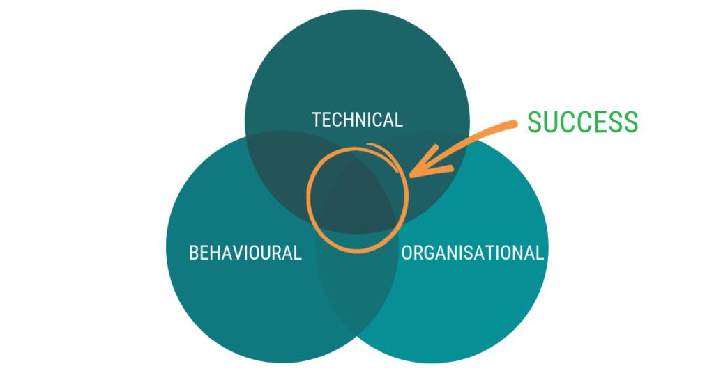 CIET | types of energy management training; technical, behavioural, organisational