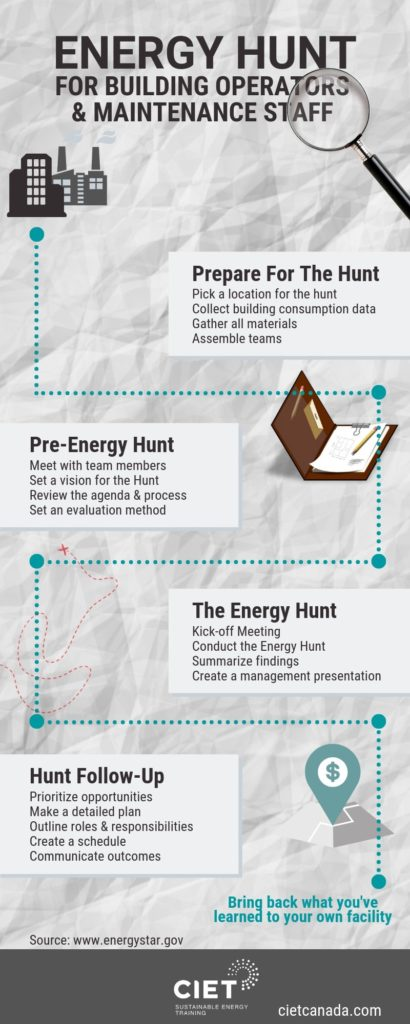 infographic of a map with instructions to complete an energy hunt
