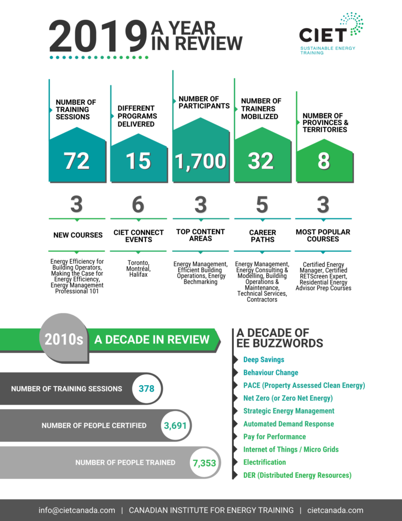 CIET 2019 Year in Review Infographic