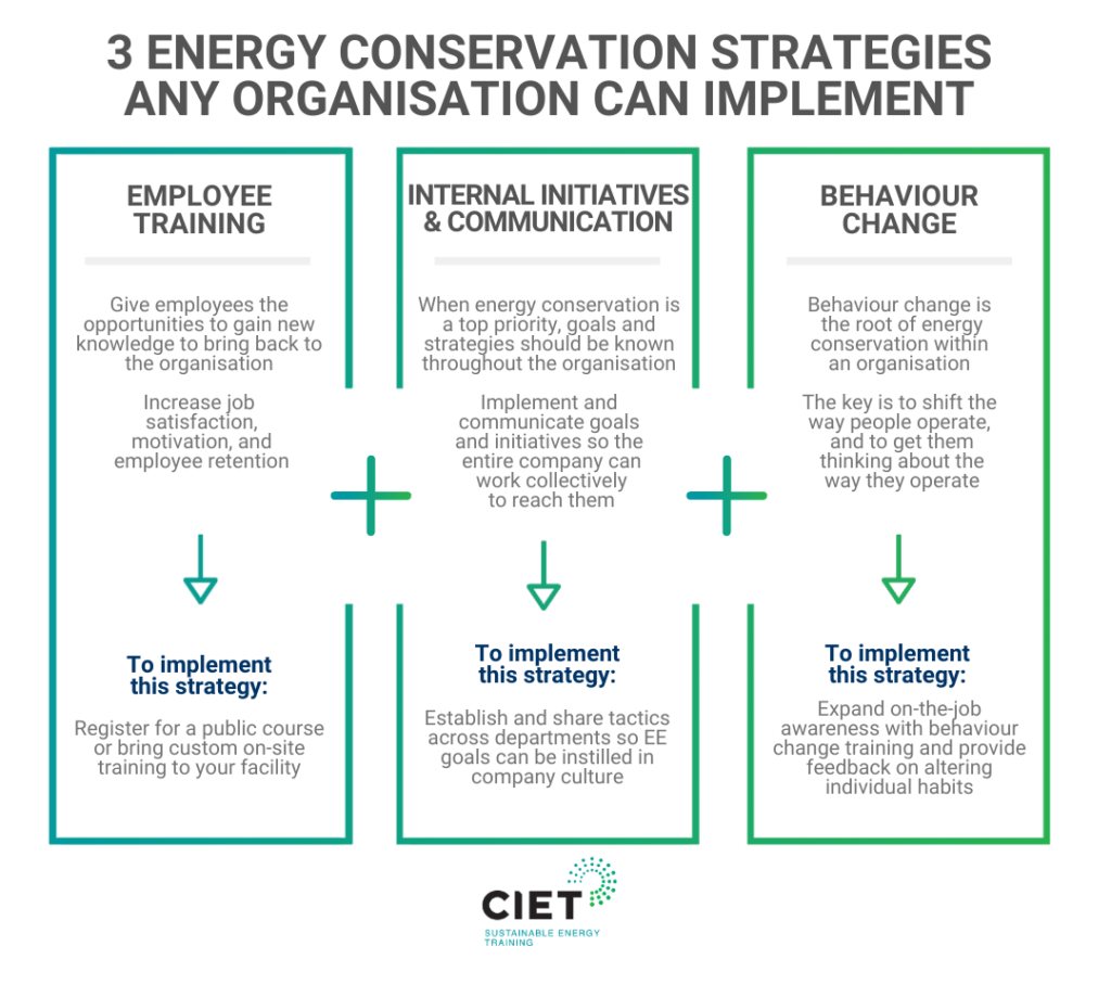 CIET Infographic 3 energy conservation strategies
