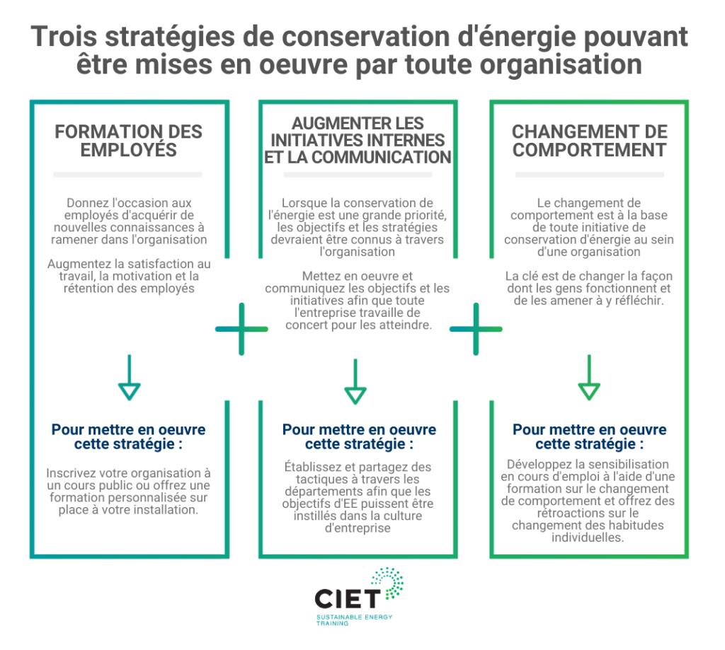 Trois stratégies de conservation d'énergie pouvant être mises en oeuvre par toute organisation