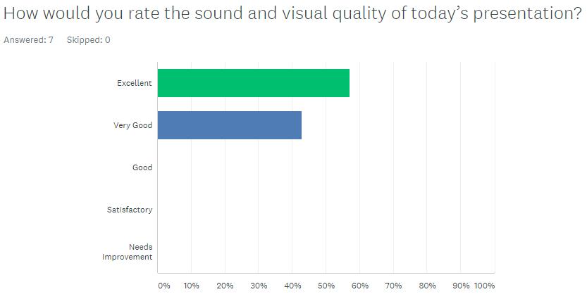 ciet virtual cem survey