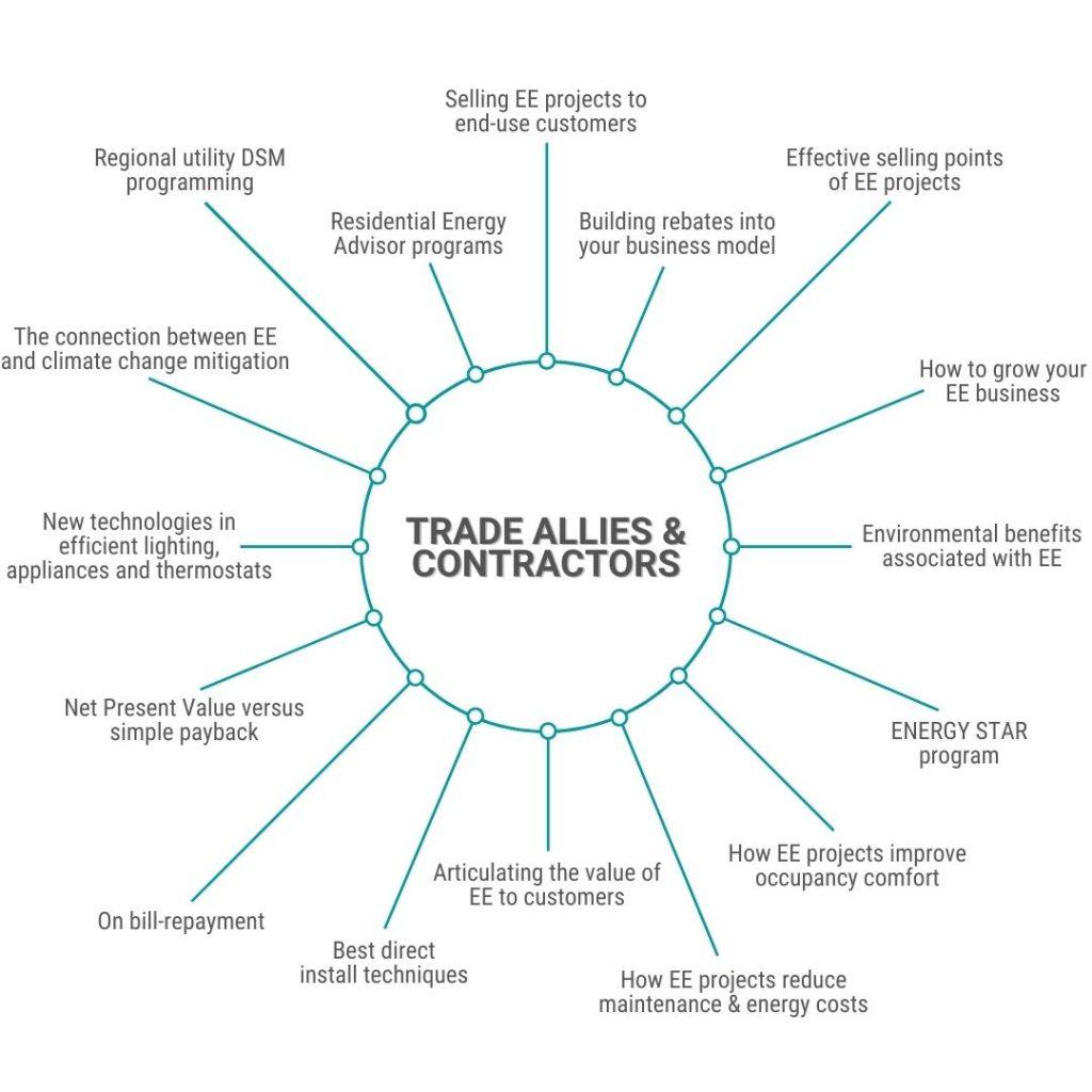2020 CIET infographic - Trade Allies & Contractors