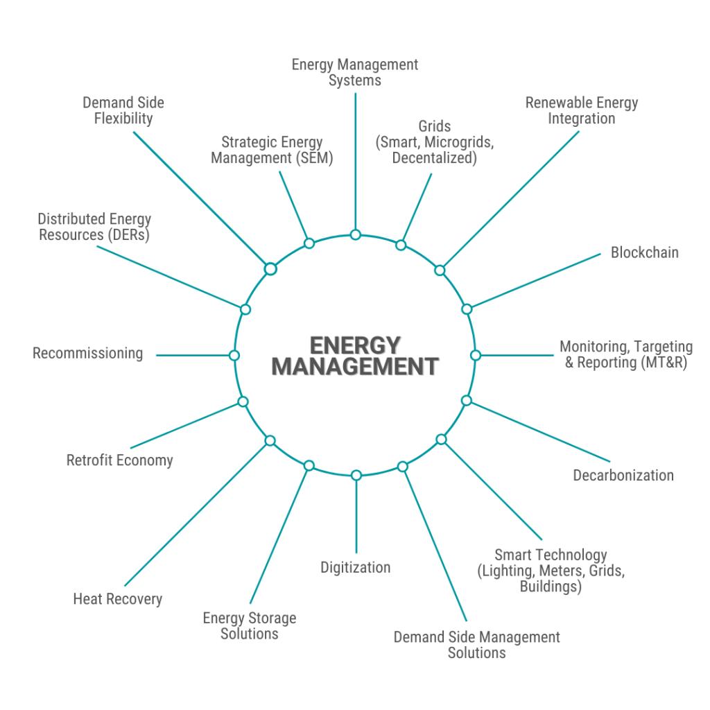 2020 CIET Hot Topics Energy Management