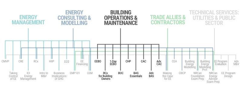 CIET Learning Paths - Building Operations and Maintenance