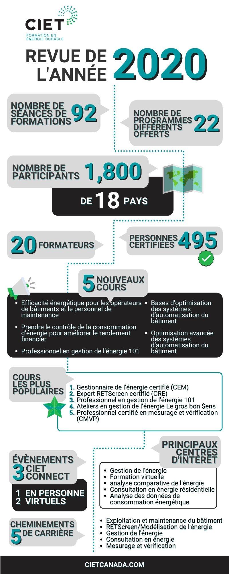 CIET 2020 Revue de l'année Infographic FR