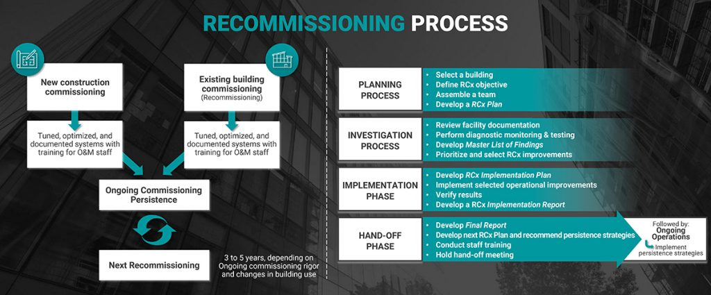 CIET ECBx Process Banner Graphic - Recommissioning Process