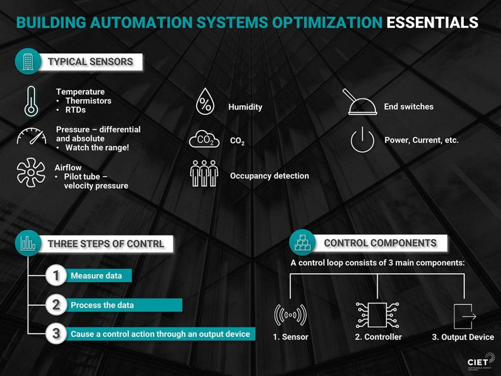 CIET Building Automation Systems Optimization Essentials Graphic Banner