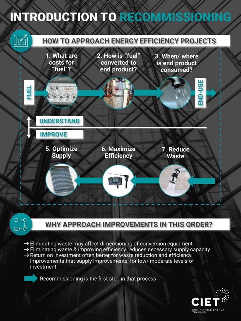 CIET Introduction to Recommissioning (RCx) Infographic